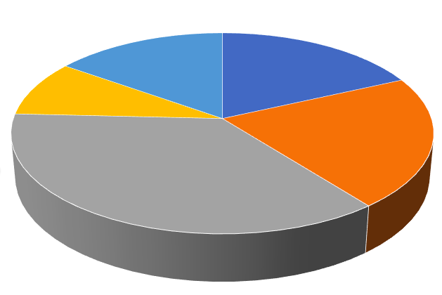 Creating Compelling Pie Chart Alternatives