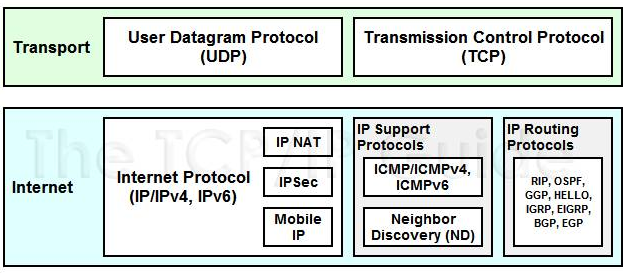 Here's why you can't 'ping' a specific port - Sudhagar - Medium
