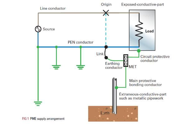meter socket wiring types and diagrams the principles of protective multiple earthing  pme   the principles of protective multiple earthing  pme