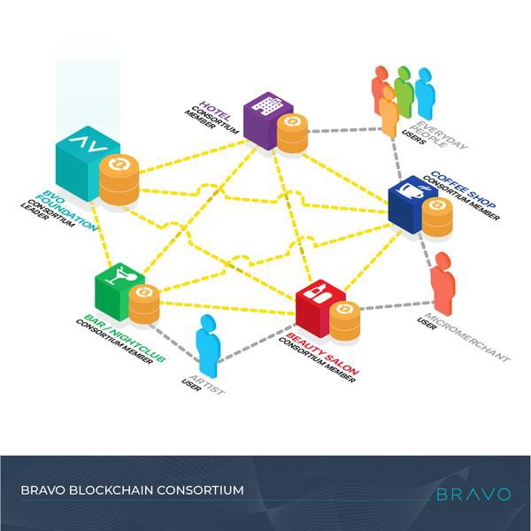 the advance of blockchain technology has provided the financial sector with  transparency  however, first generation blockchain payment protocols,