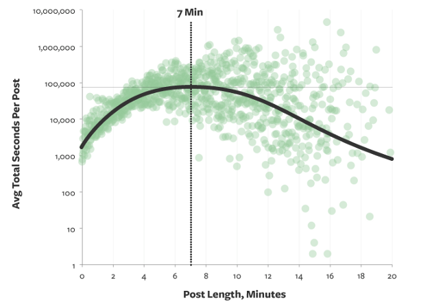 Optimal post length in reading time
