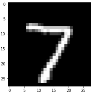 Classify Hand-Written Digits Using Python and Convolutional