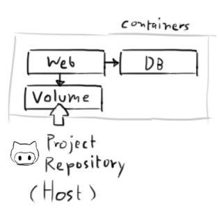 Creating multi-site development environment with Docker