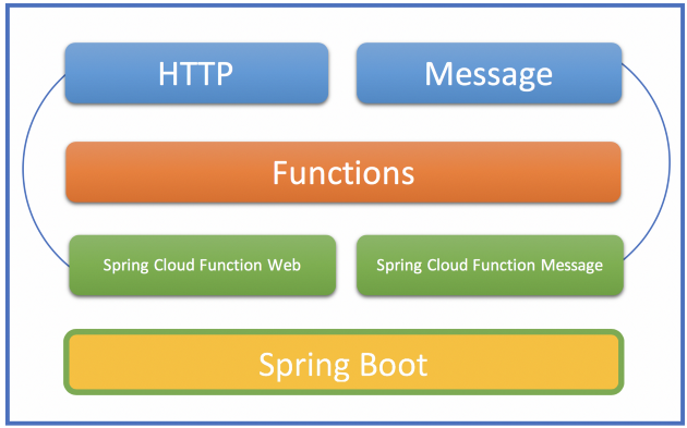 Spring Cloud Function