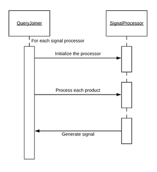 The workflow of a single signal processor of the Coupang's Indexing Platform 2.0