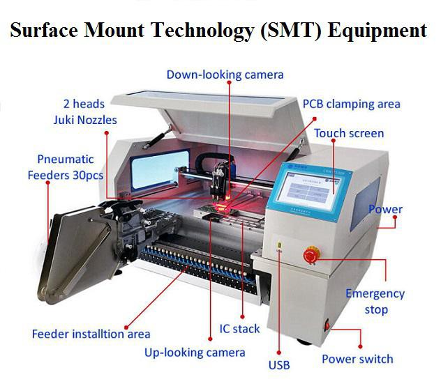 Global Surface Mount Technology Equipment's Market Featured Review ...