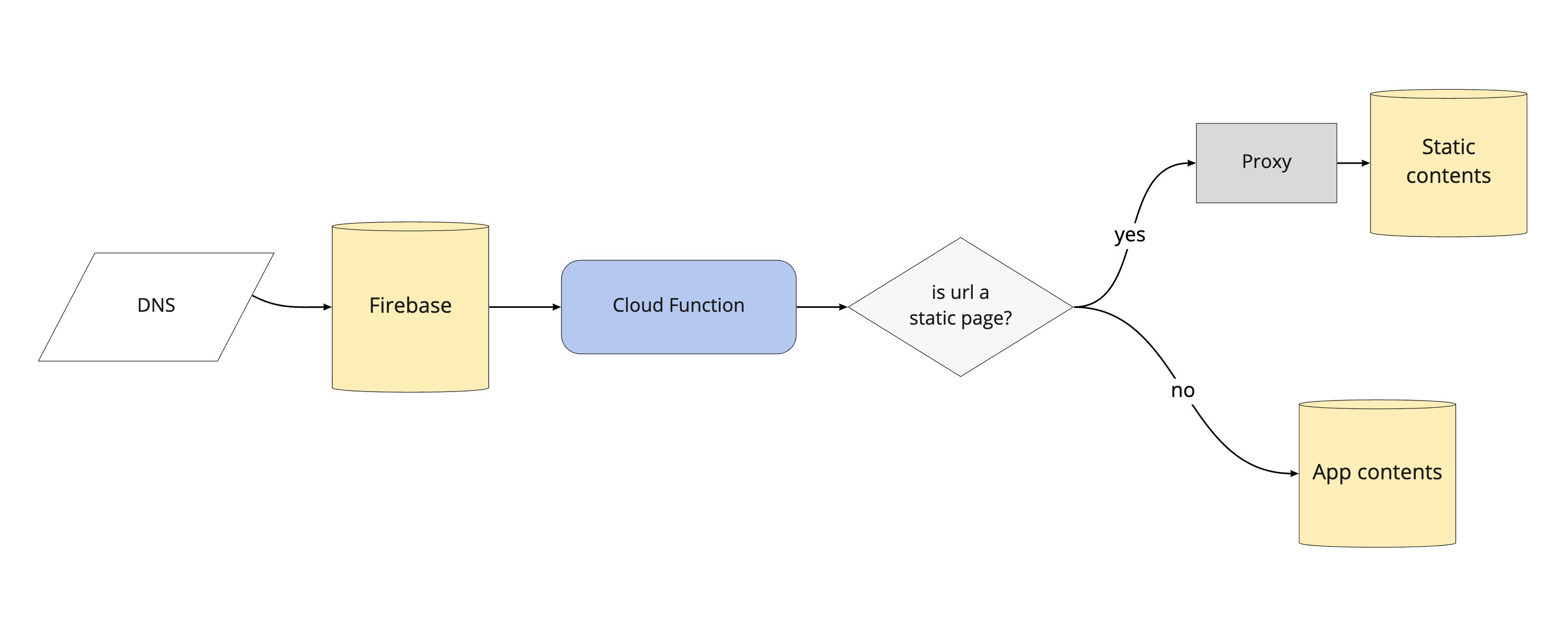 Diagram showing how traffic is conditionally proxied via a Firebase Cloud Function