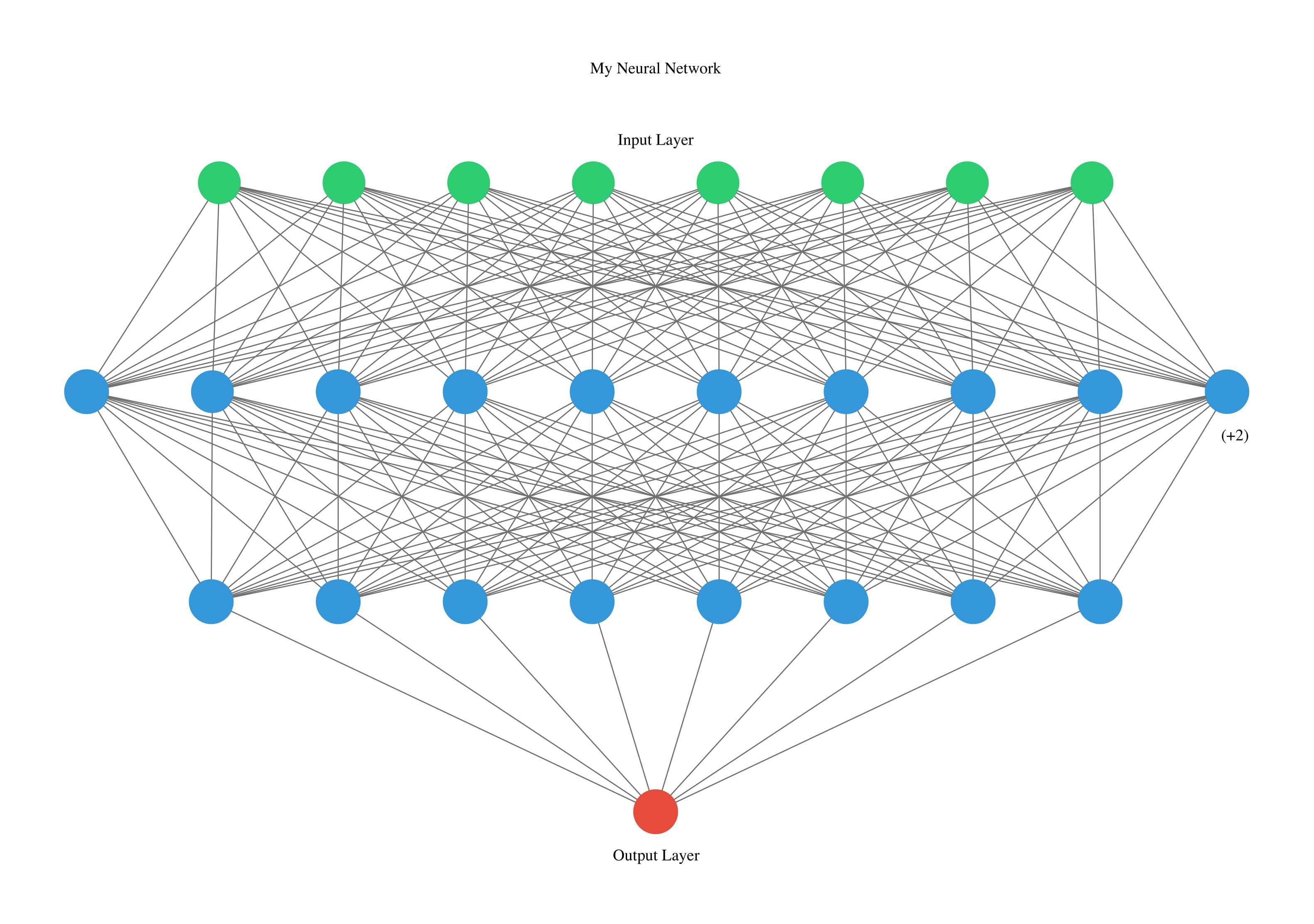 Visualizing Artificial Neural Networks (ANNs) with just One