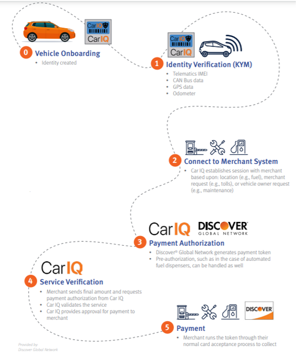 Step by step payment process with Car IQ