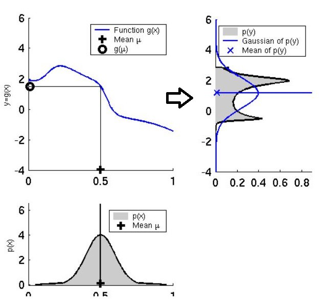 Extended Kalman Filter: Why do we need an Extended Version?
