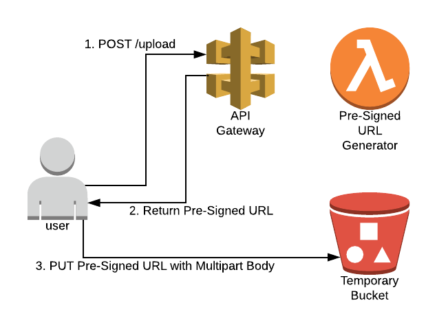 Serverless Quick Tip #1: Don't do Multipart Requests on AWS