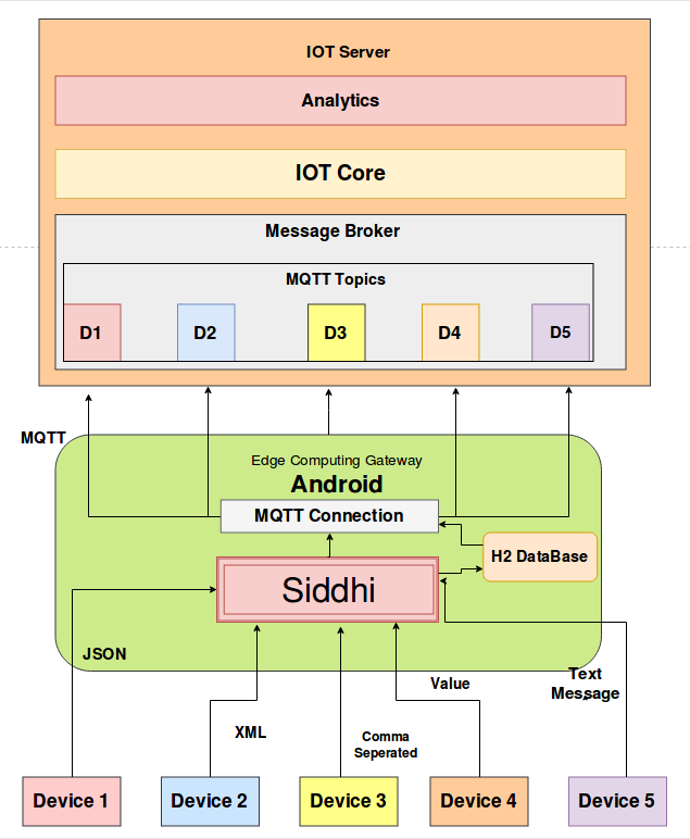 Android Based Edge Computing Gateway : Design and Architecture