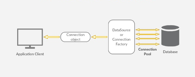 3 simple steps to properly use database pooling using Java