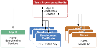 What is a provisioning profile & code signing in iOS?