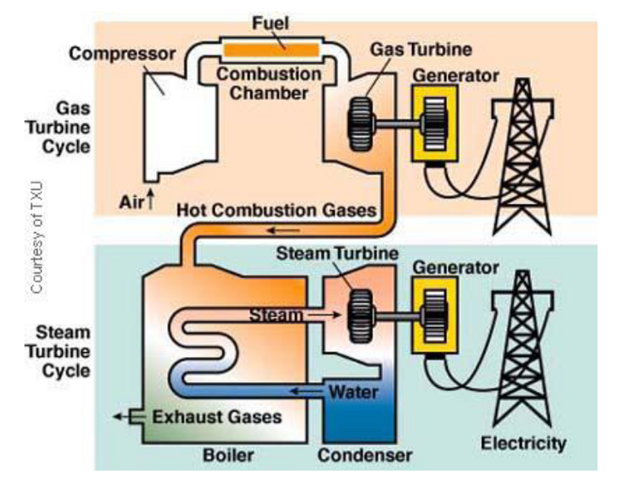 Gas Turbine Power Plants: Parts and Functions