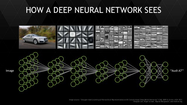 Demystifying Convolutional Neural Networks By Aegeus Zerium Medium