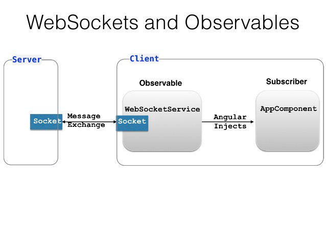 Angular and Observable - FuzzyCloud - Medium