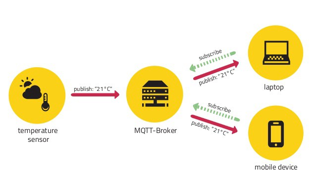 IOT-MQTT Payload encryption at the Application Layer