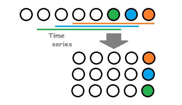 Approaching Time-Series with a Tree-based Model