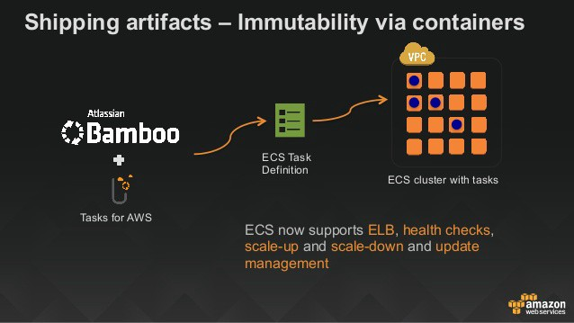 Aws Ecs Out Of The Box Features Simple To Use And Manage By Docker Turtle Medium