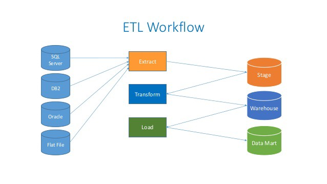 Basics] How to create a good ETL flow for you data warehouse
