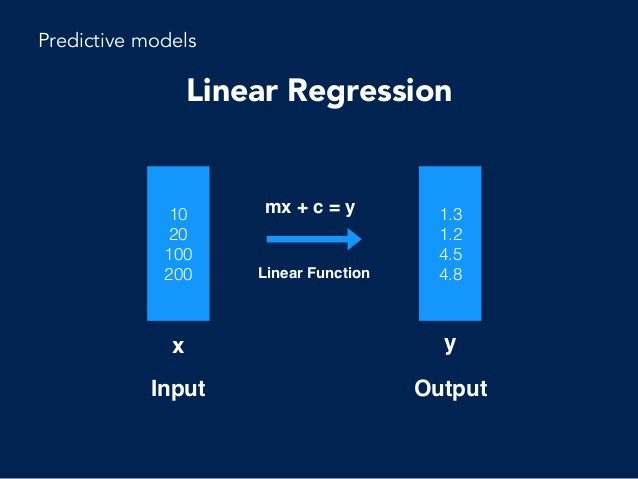 Gentle Introduction to Linear Regression in Pytorch
