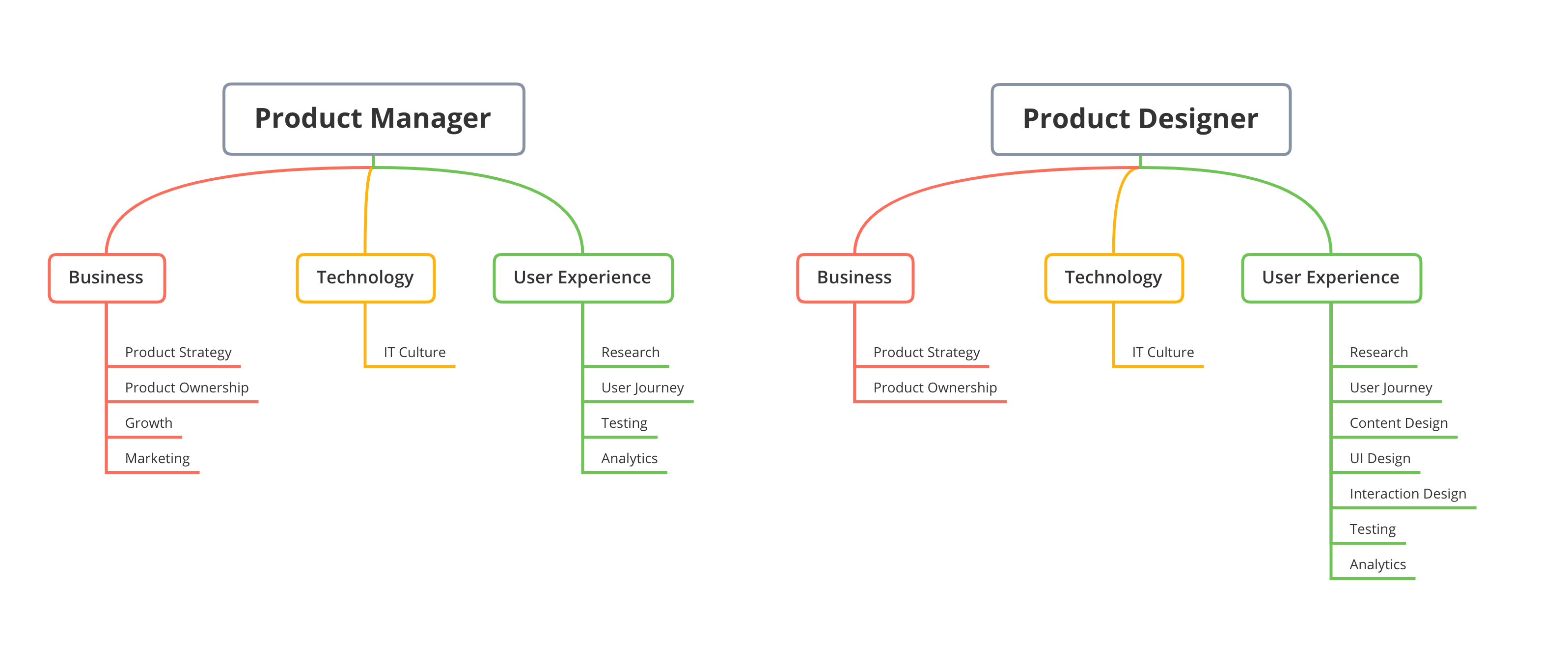 Product Manager Product Designer An Impactful Yet Hard To Define Tandem By Nicolas El Azzi Ux Collective