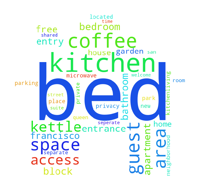 How to Generate a Word Cloud of Any Shape in Python