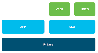Routing, Switching, and Wi-Fi in Cisco ISR 1000 Series