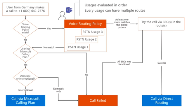 Configure Direct Trunking to Microsoft Teams with Ribbon SBC