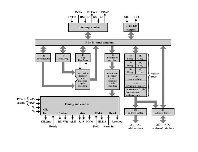 Architecture and Pin diagram of 8085 | by Navneet Singh | MediumMedium