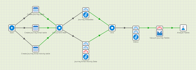 Aggregating Event Streams in Redshift using Matillion