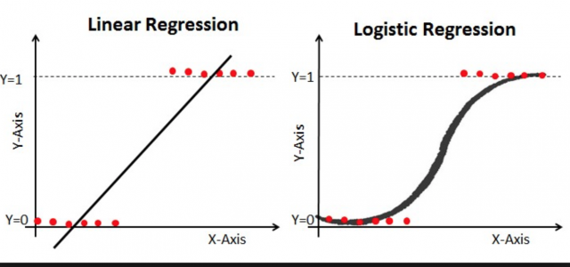 Logistic Regression with Python. Logistic regression was once the most… | by ODSC - Open Data Science | Medium