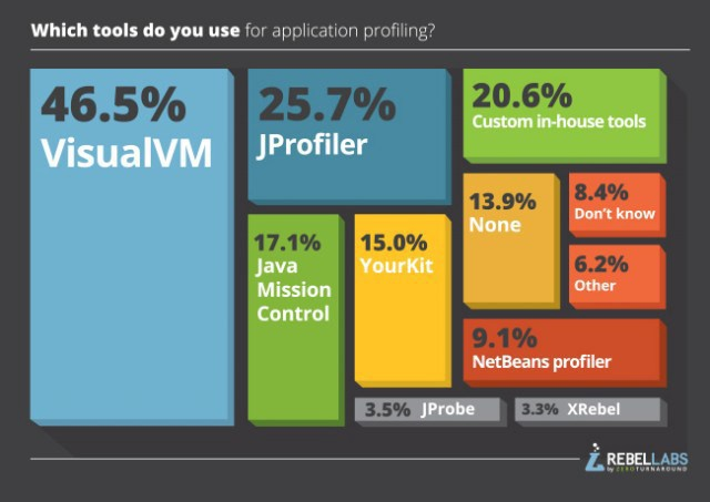 Guide to Java Profilers. Java Profilers and APM (Application… | by ...