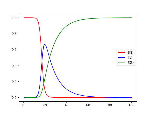 Graphing The SIR Model With Python