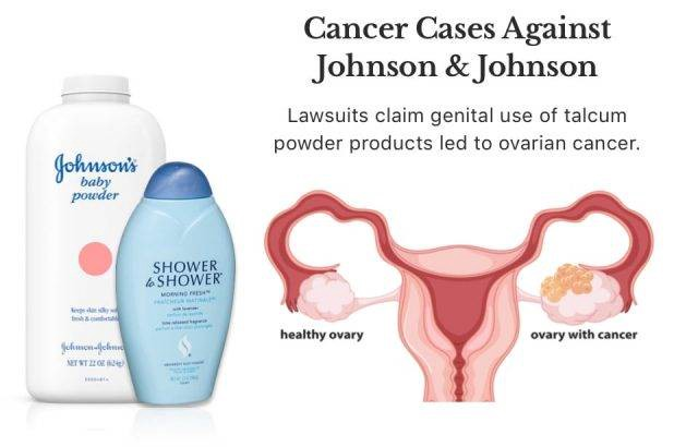 A Comprehensive Guide To Talcum Powder Ovarian Cancer Lawsuit By James Methew Medium