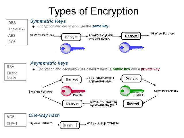 review 3 main types of encryption hash symmetric asymmetric