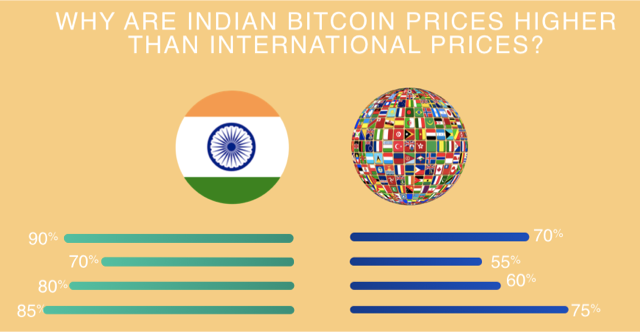 Indian Bitcoin Prices Higher Than