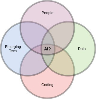 A Venn diagram with four circles—Emerging Tech, Data, Coding and People. The intersection of these four circles is AI?