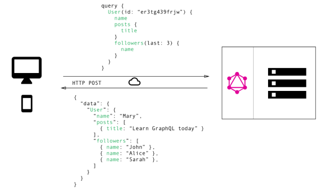 What is GraphQL and using it on Android  - MindOrks - Medium