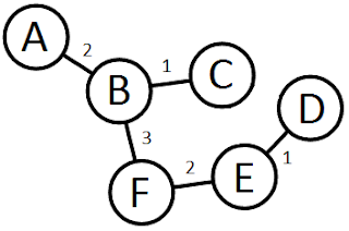 Do Minimum Spanning Trees contain every Shortest Path