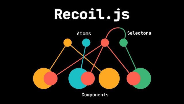 Recoil.js: The Future of React State Management?