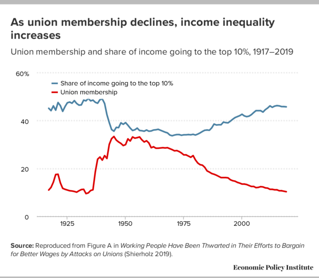 As union membership declines, income inequality increases