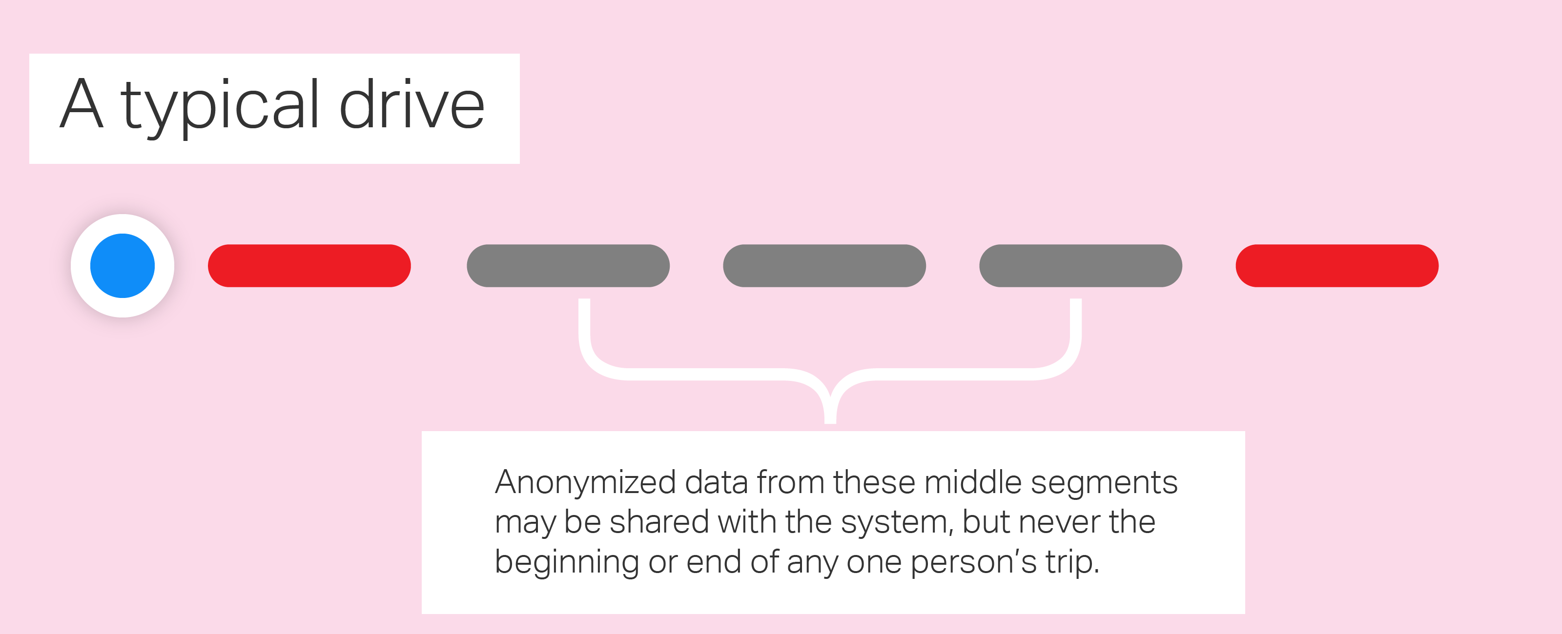 Explanation of how user data is segmented and anonymized before use by Apple.