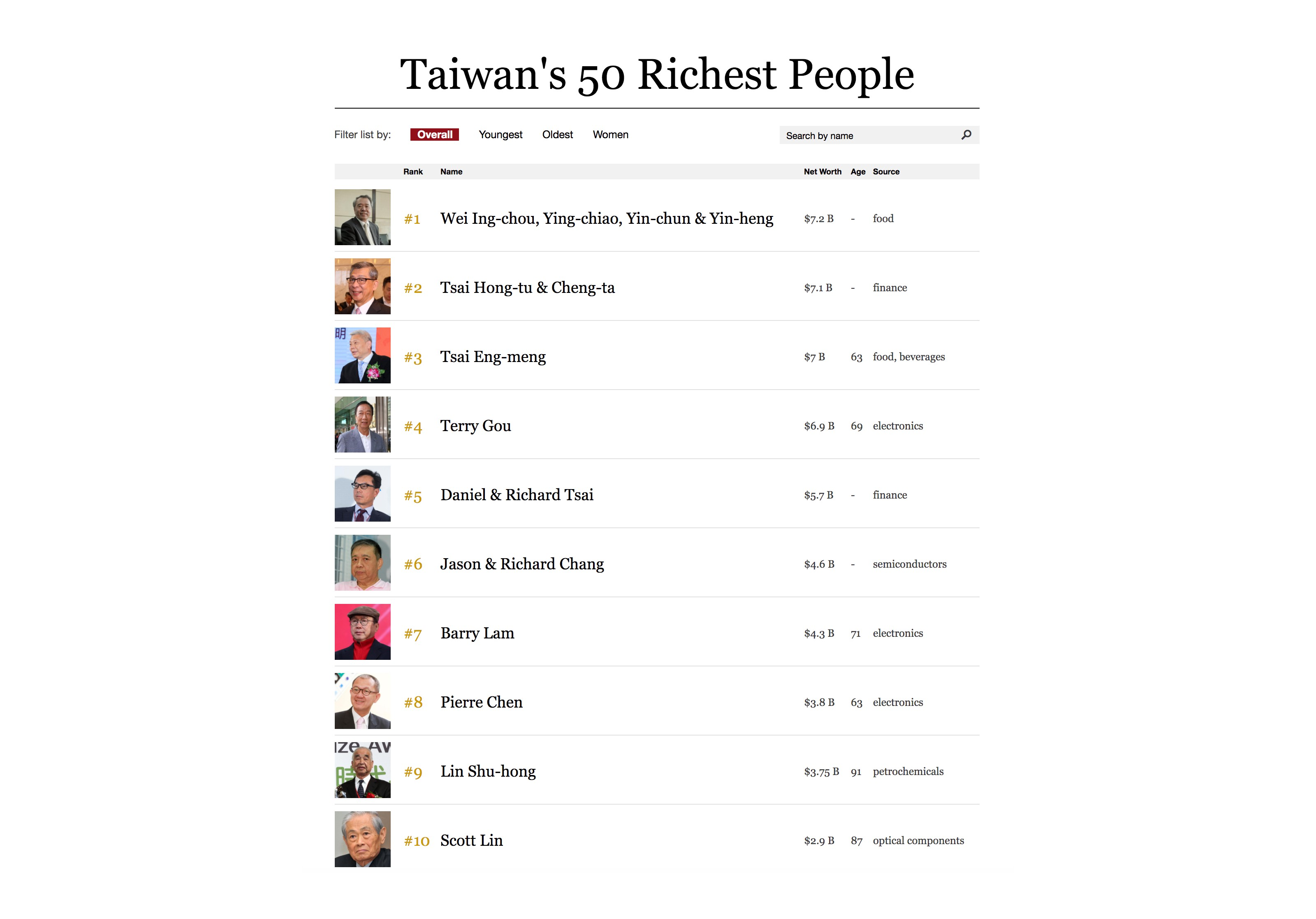 What can we learn from Taiwan's Billionaires compared with China ...