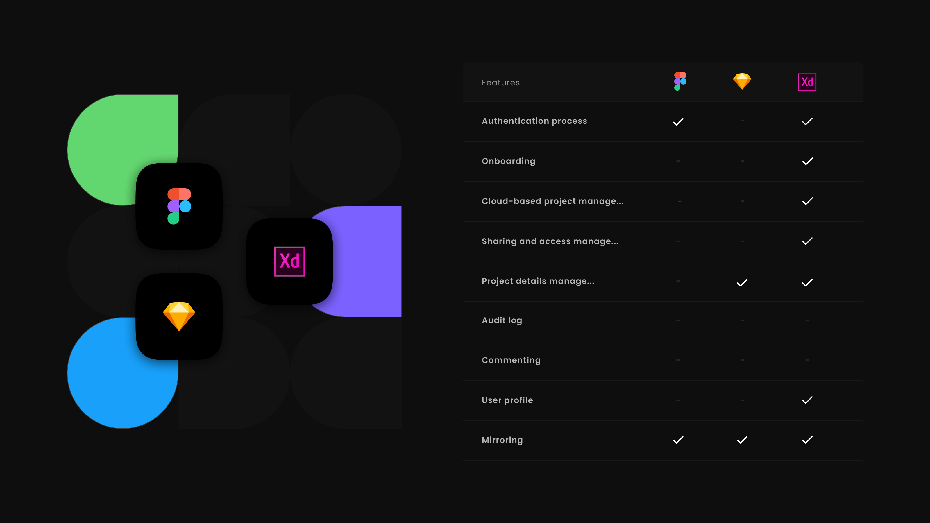 Competitive analysis: Figma Mirror vs Adobe XD and Sketch Mirror