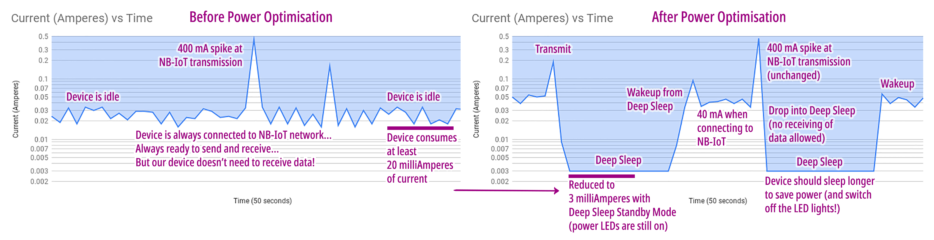 Before: Device consumes at least 20 milliAmperes of current. After: Reduced to 3 milliAmperes with Deep Sleep Standby Mode