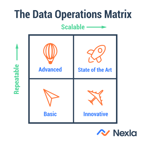 Introducing the 2018 DataOps Assessment - Nexla - Medium