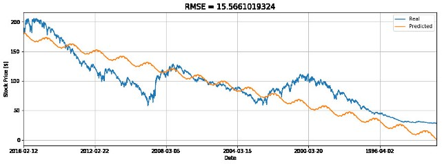 Digital Signal Processing For Predicting Stock Prices
