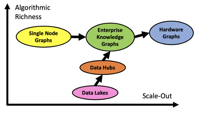 Data lakes, data hubs, etc.